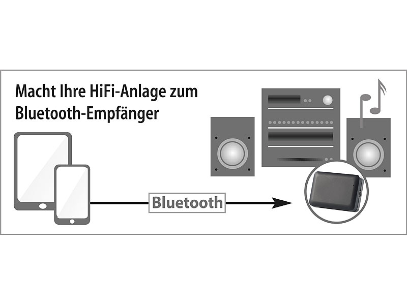 ; Audio-Transmitter mit Bluetooth